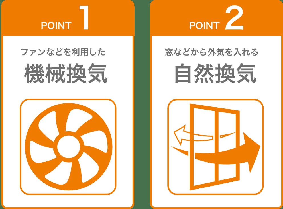 POINT1 ファンなどを利用した機械換気 POINT2 窓などから外気を入れる自然換気