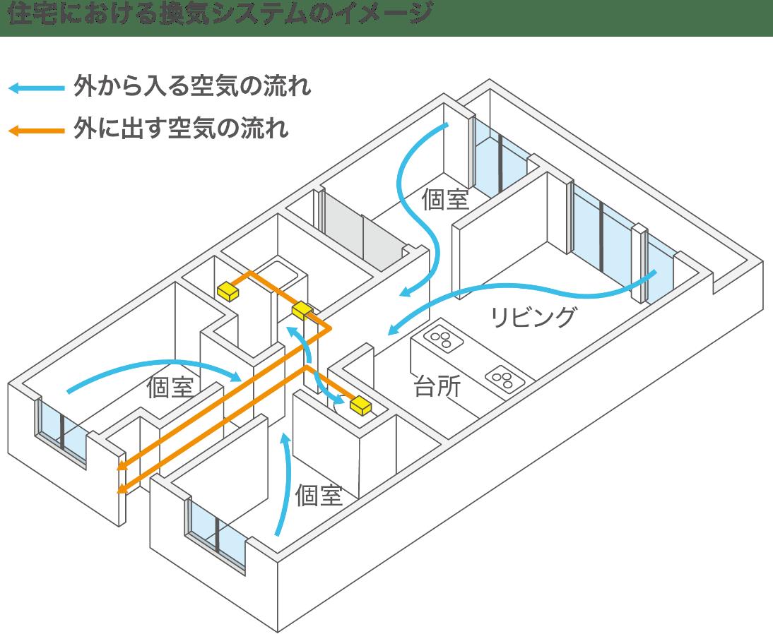 住宅における換気システムのイメージ