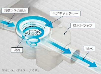 くるりんポイ排水口の渦発生イメージ