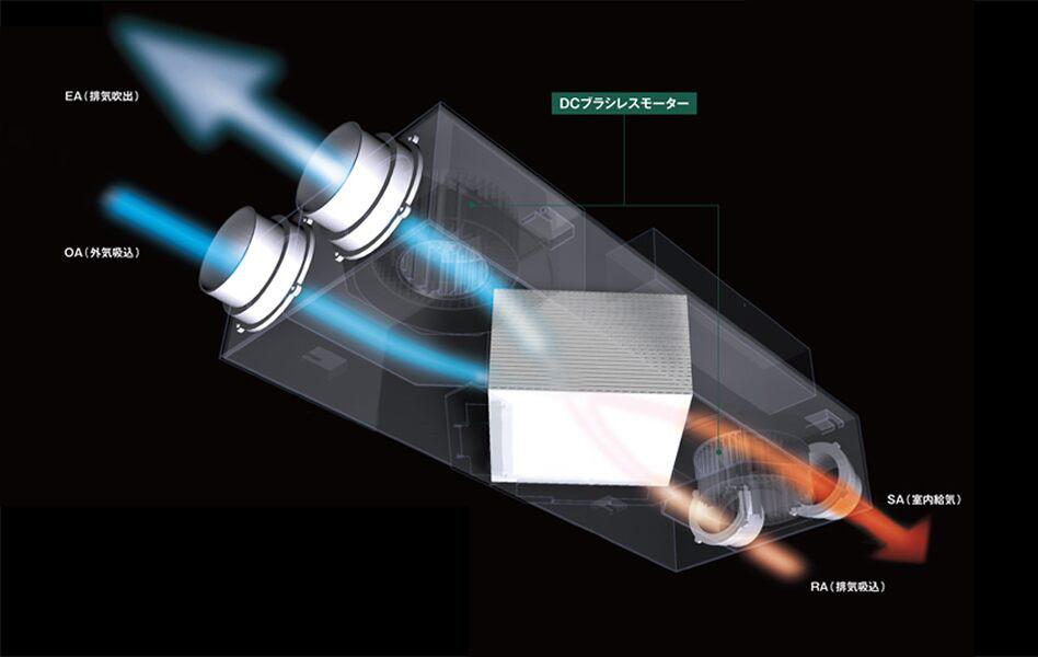世界トップクラス※の熱回収率90%を実現した高効率・全熱交換換気システム。
