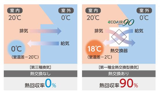 熱回収率90%で、快適と省エネを両立