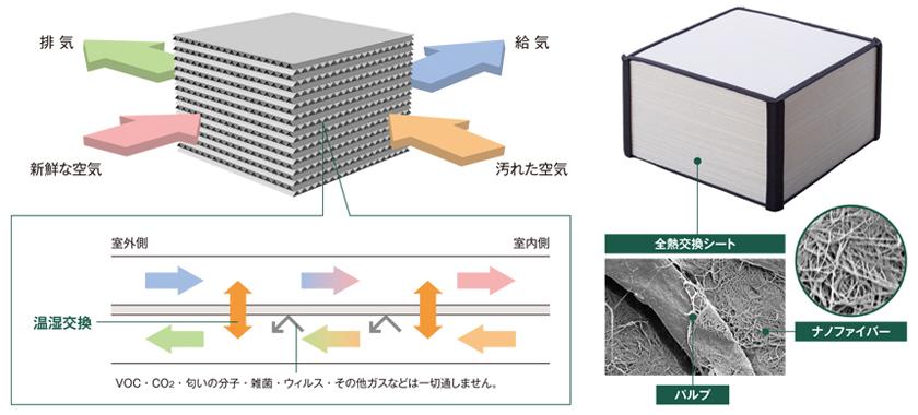 熱交換の高効率化を実現したTORAY ナノファイバーエレメント