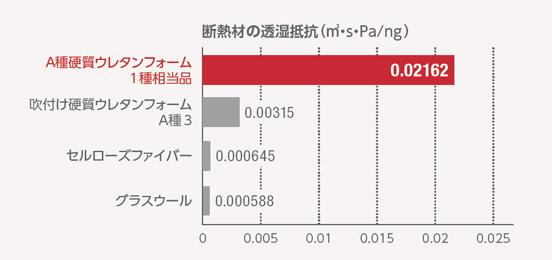 ※断熱材の厚さ100mmあたりの透湿抵抗:透湿比抵抗×厚さ(m)
