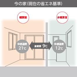 部屋間温度差