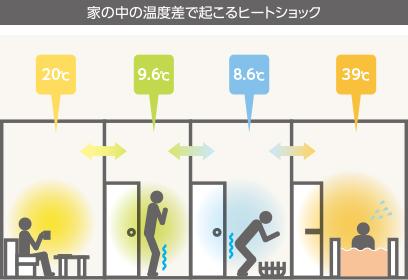 LIXIL試算値 外気温0℃断熱仕様:H28省エネルギー基準6地域適合レベル