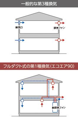 フルダクト式の熱交換型換気システムは、理想的な換気を実現(ECOAIR85・90の場合)