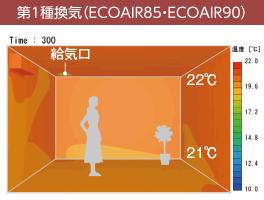 部屋の上下の温度差を改善し、冬でも足下まで暖かく(ECOAIR85・90の場合)