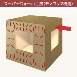 スーパーウォール工法は、地震や台風にも強いモノコック構造