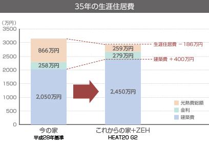 これからの家+太陽光発電のゼロエネルギー住宅(ZEH)の場合