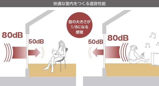 80dBの騒音も50dBまで減衰※、音が1/8になる感覚に