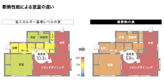 高断熱な家なら、部屋間の温度差が軽減。