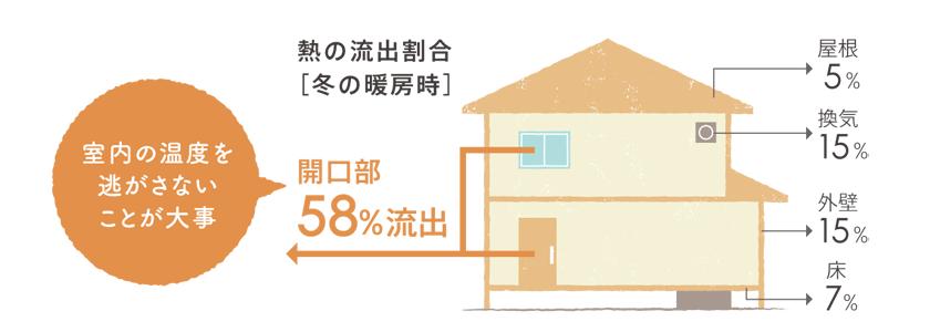 部屋と玄関の温度差を軽減するためには開口部の断熱性アップがポイント。
