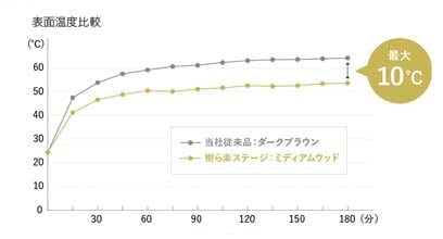新旧製品の表面温度比較グラフ