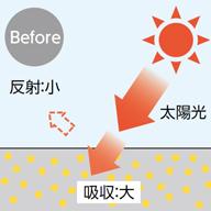 太陽光線を反射する特殊タイプを採用