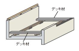 両端にデッキ材(仮止め)を設置し、デッキの高さ・水平調整をします。