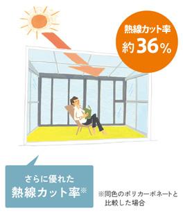 熱線吸収 ポリカーボネート