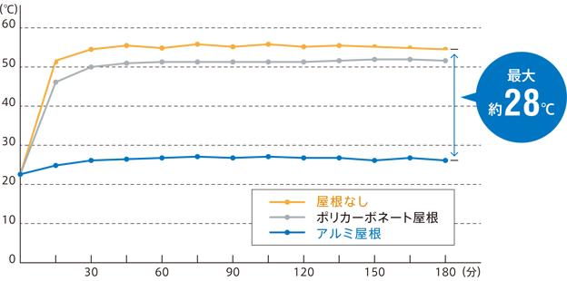 人工木デッキ表面温度比較