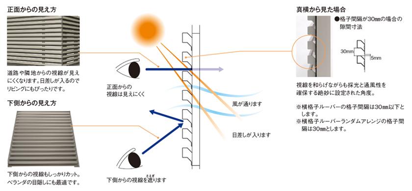 通風・採光・防犯性を合わせもつ格子形状