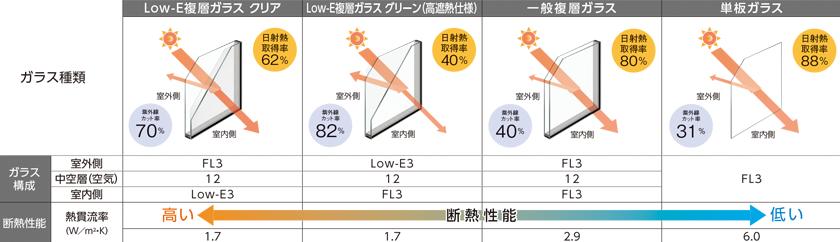 ポイント1: 断熱性能