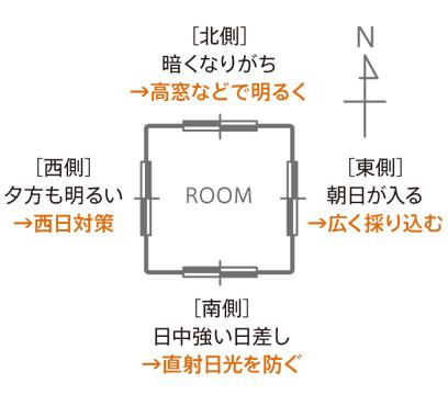 部屋の方角に合わせてガラスを選ぶ例