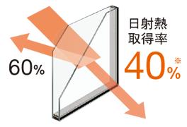Low-E複層ガラスグリーン(高遮熱仕様)
