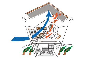 窓から強風が室内に流れ込むと、屋根が吹き上がるリスクも。