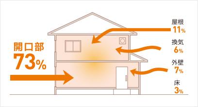 開口部73% 屋根11% 換気6% 外壁7% 床3%