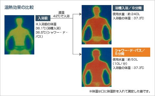 温熱効果の比較 イメージ
