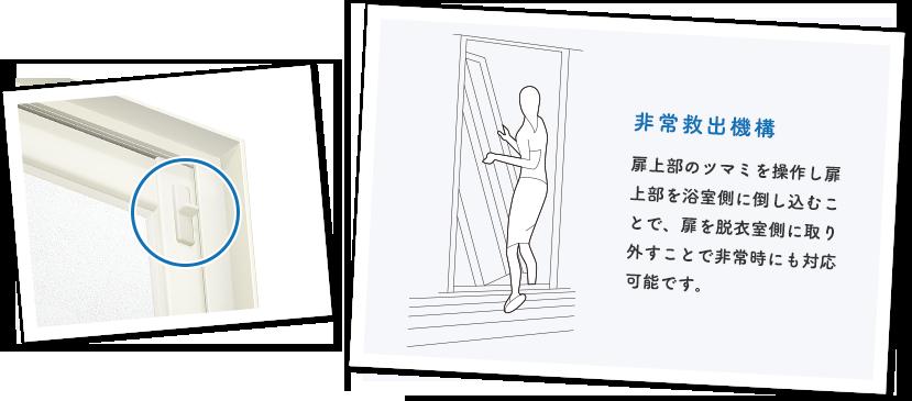 非常救出機構 扉上部のツマミを操作し扉上部を浴室側に倒し込むことで、扉を脱衣室側に取り外すことで非常時にも対応可能です。