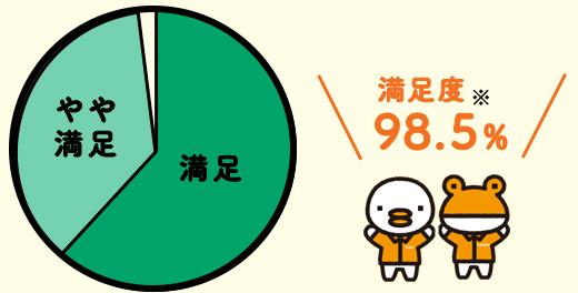 満足度※98.5%